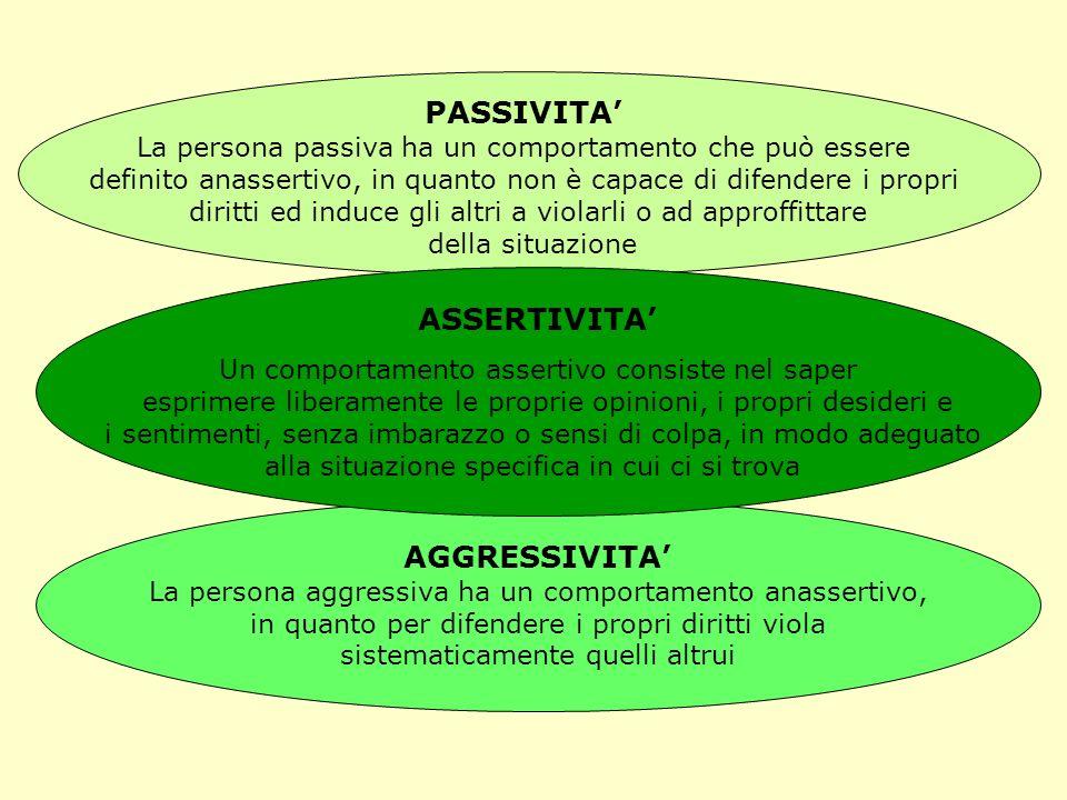 PASSIVITA' ASSERTIVITA' AGGRESSIVITA'
