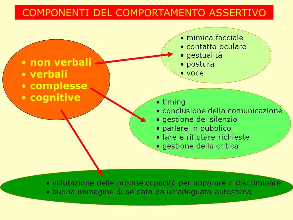 COMPONENTI DEL COMPORTAMENTO ASSERTIVO