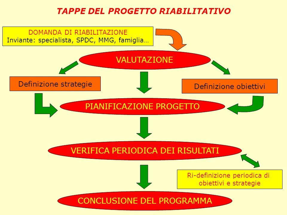 TAPPE DEL PROGETTO RIABILITATIVO
