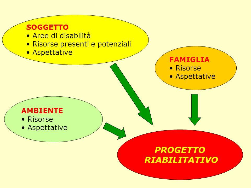 PROGETTO RIABILITATIVO