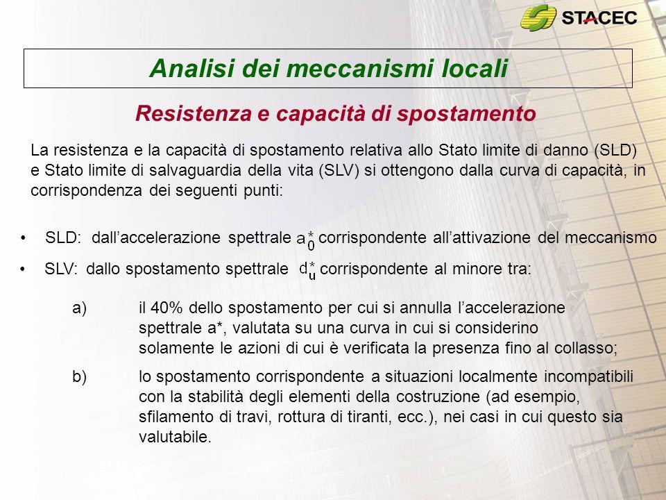 Analisi dei meccanismi locali Resistenza e capacità di spostamento