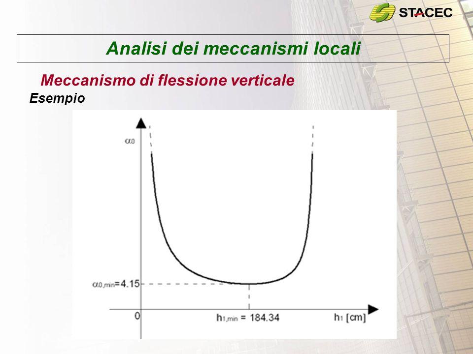 Analisi dei meccanismi locali