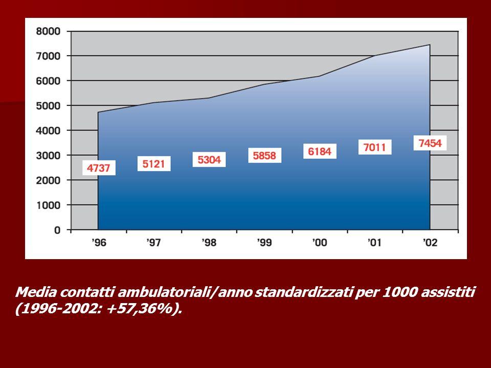 Media contatti ambulatoriali/anno standardizzati per 1000 assistiti