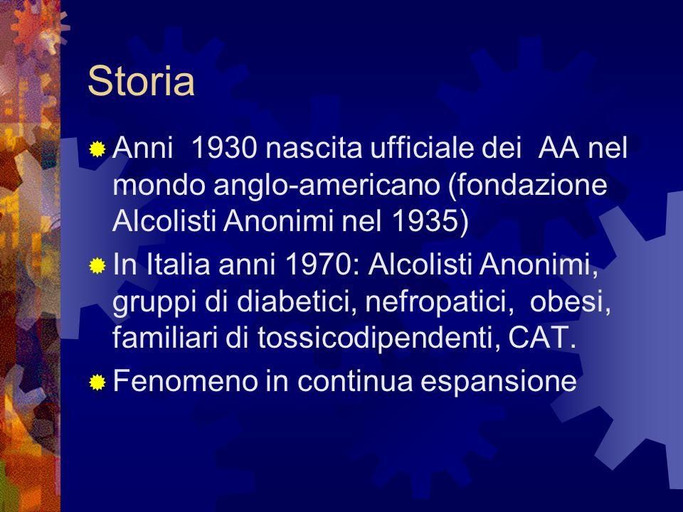 Storia Anni 1930 nascita ufficiale dei AA nel mondo anglo-americano (fondazione Alcolisti Anonimi nel 1935)