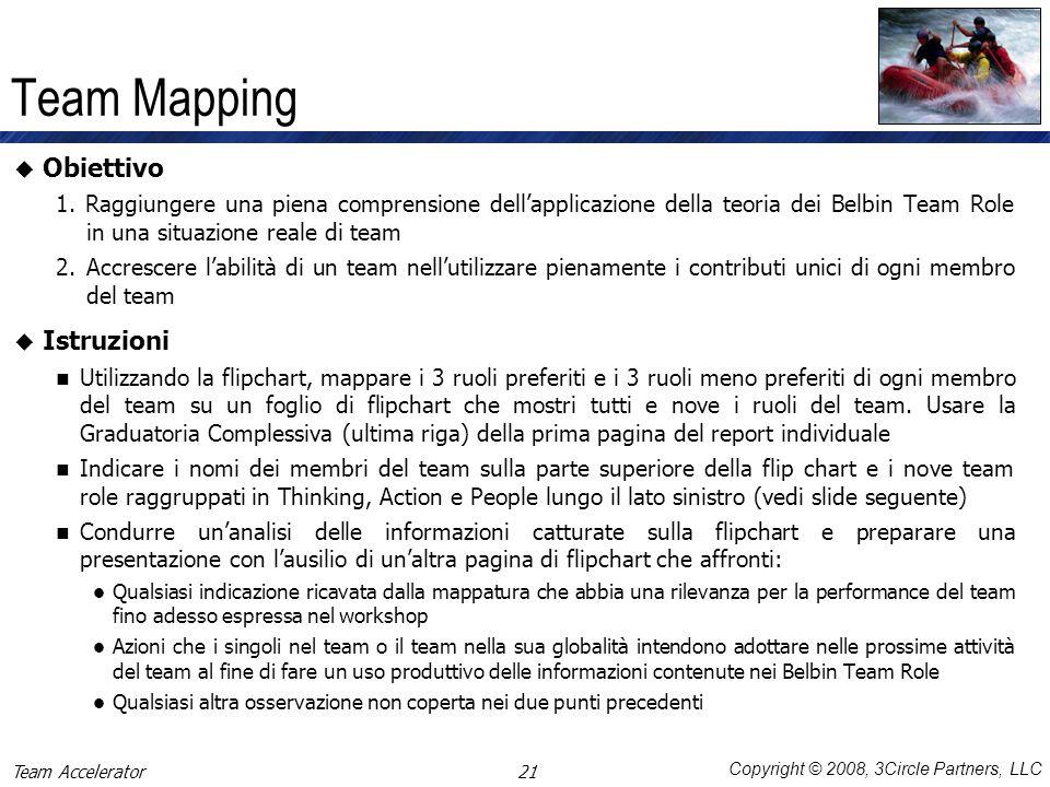 Team Mapping Obiettivo Istruzioni