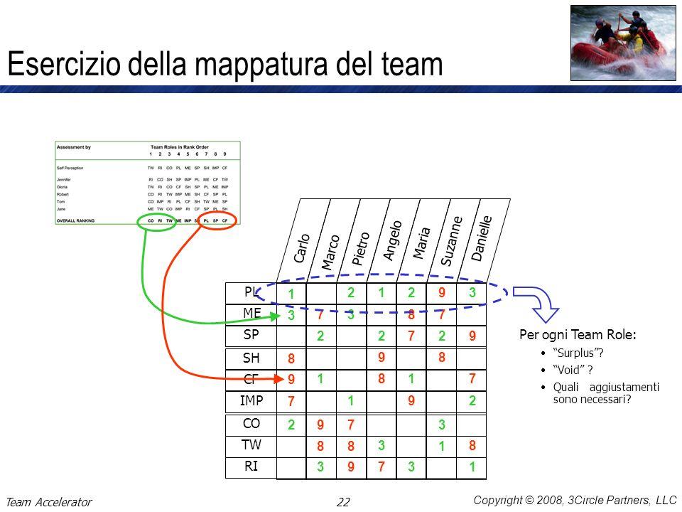 Esercizio della mappatura del team