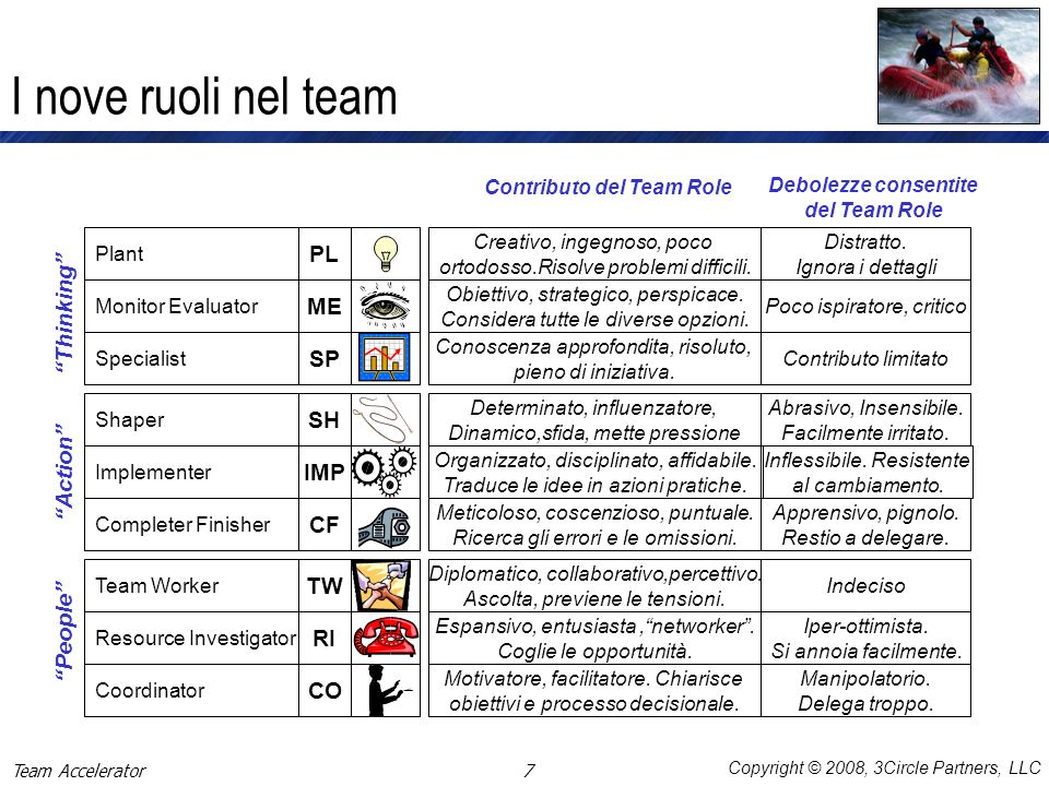 Contributo del Team Role Debolezze consentite del Team Role