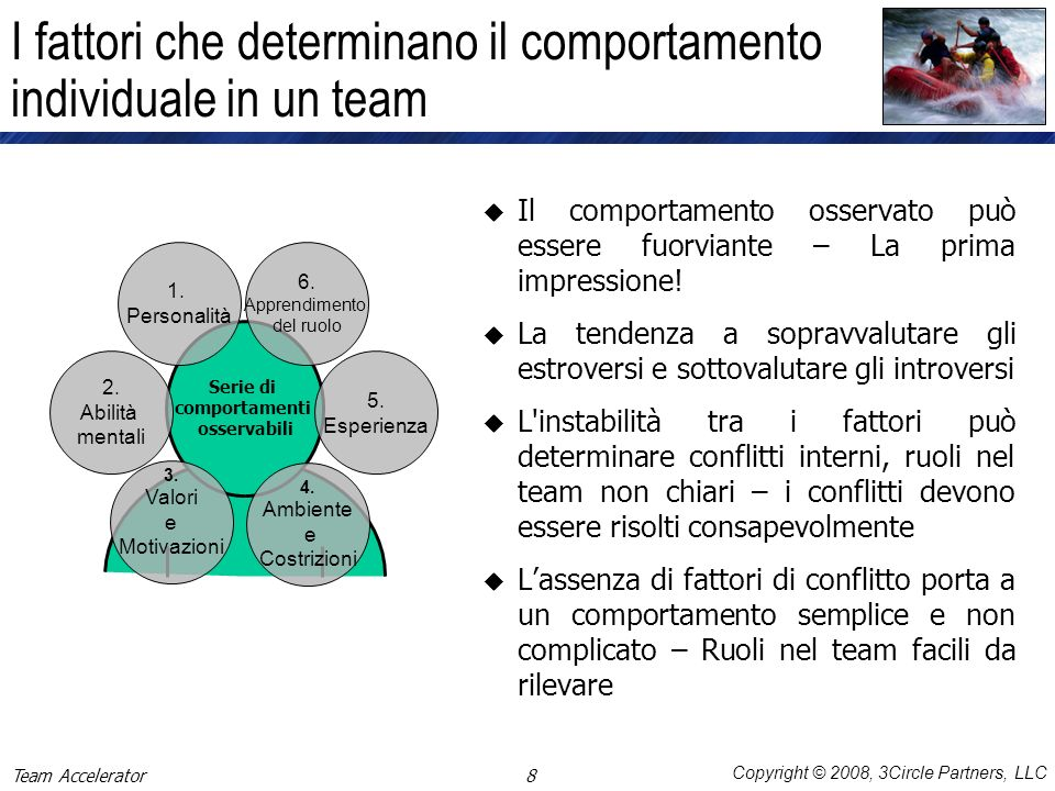 I fattori che determinano il comportamento individuale in un team