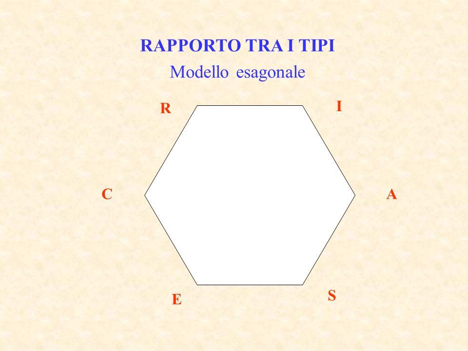 RAPPORTO TRA I TIPI Modello esagonale R I C A S E