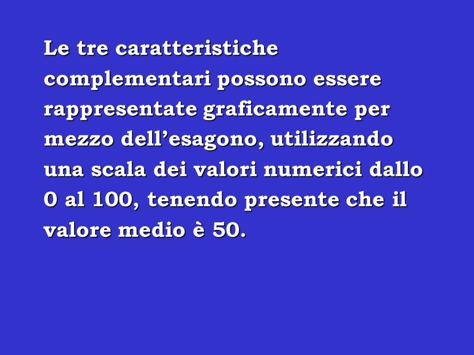 Le tre caratteristiche complementari possono essere rappresentate graficamente per mezzo dell'esagono, utilizzando una scala dei valori numerici dallo 0 al 100, tenendo presente che il valore medio è 50.