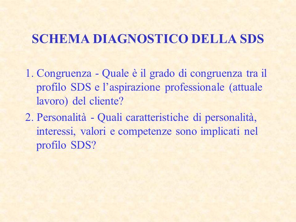 SCHEMA DIAGNOSTICO DELLA SDS