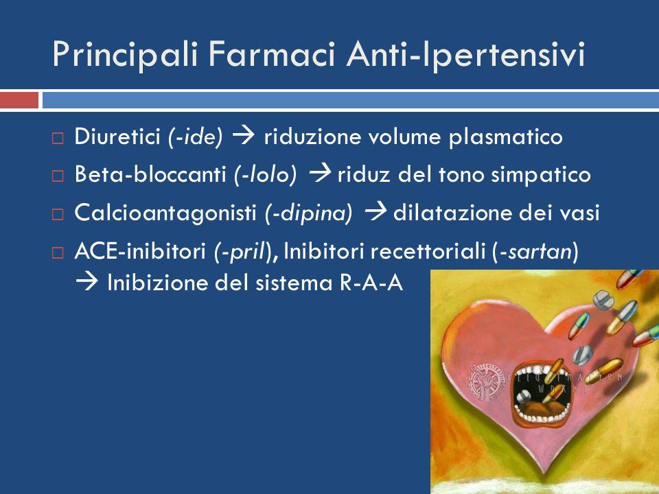 Principali Farmaci Anti-Ipertensivi