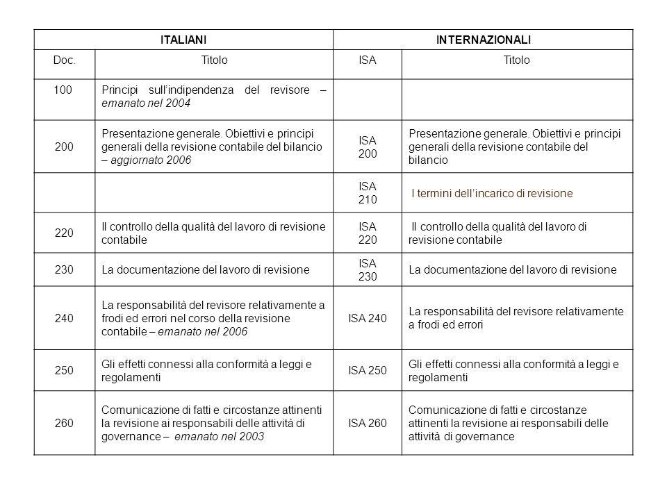 ITALIANI INTERNAZIONALI. Doc. Titolo. ISA. 100. Principi sull'indipendenza del revisore – emanato nel 2004.