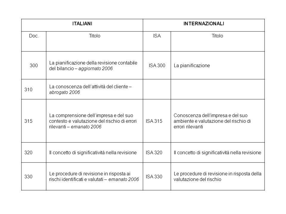 ITALIANI INTERNAZIONALI. Doc. Titolo. ISA. 300. La pianificazione della revisione contabile del bilancio – aggiornato 2006.