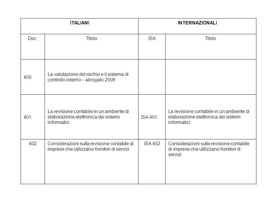 ITALIANI INTERNAZIONALI. Doc. Titolo. ISA. 400. La valutazione del rischio e il sistema di controllo interno – abrogato 2006.