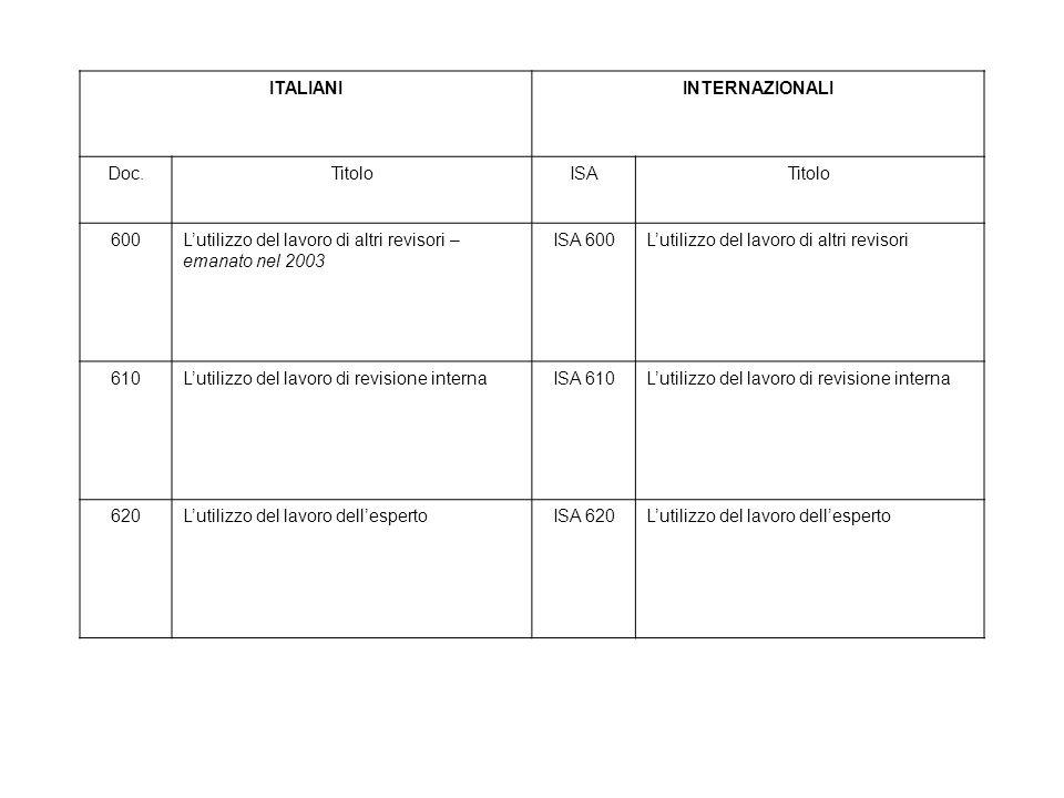 ITALIANI INTERNAZIONALI. Doc. Titolo. ISA. 600. L'utilizzo del lavoro di altri revisori – emanato nel 2003.