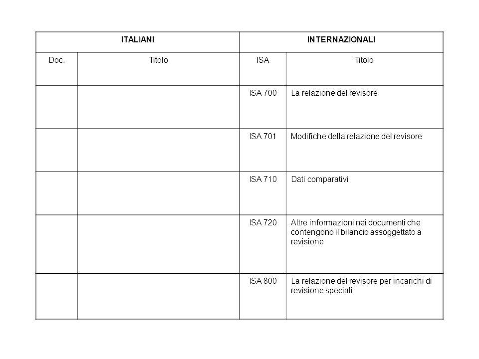 ITALIANI INTERNAZIONALI. Doc. Titolo. ISA. ISA 700. La relazione del revisore. ISA 701. Modifiche della relazione del revisore.