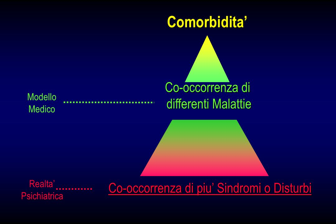 Comorbidita' Co-occorrenza di differenti Malattie