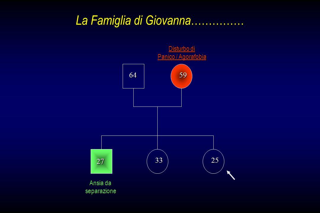 La Famiglia di Giovanna……………