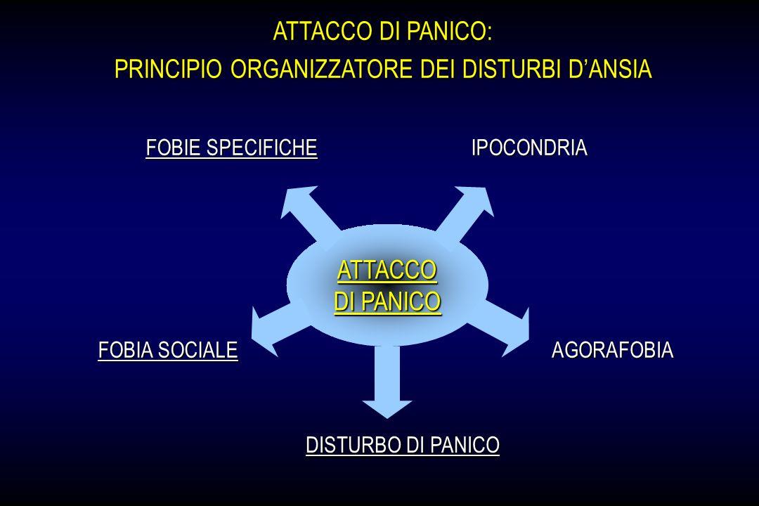 PRINCIPIO ORGANIZZATORE DEI DISTURBI D'ANSIA