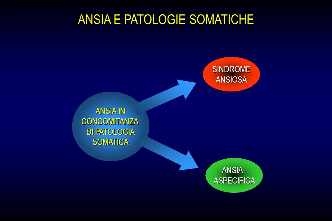 ANSIA E PATOLOGIE SOMATICHE