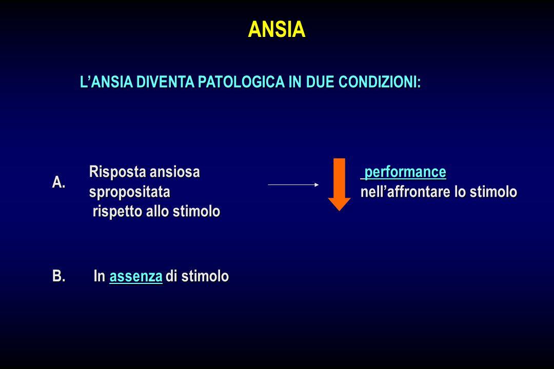 ANSIA L'ANSIA DIVENTA PATOLOGICA IN DUE CONDIZIONI: