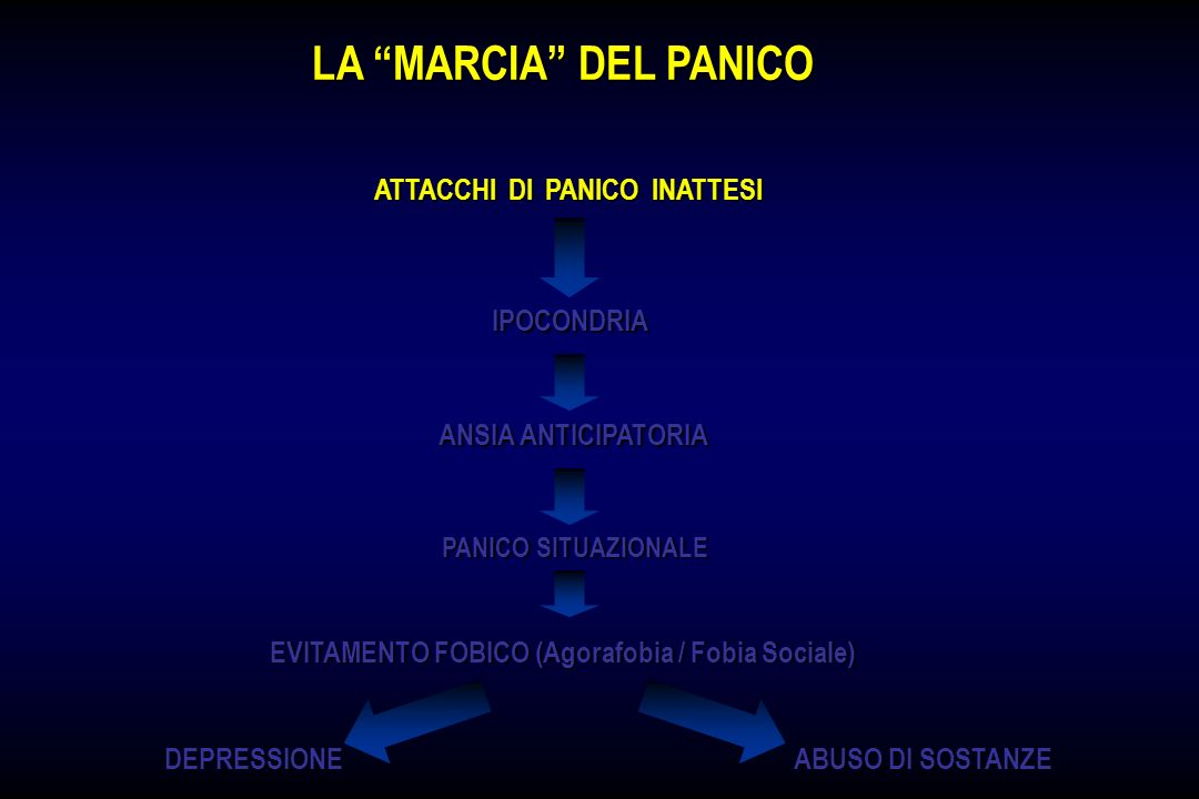 ATTACCHI DI PANICO INATTESI