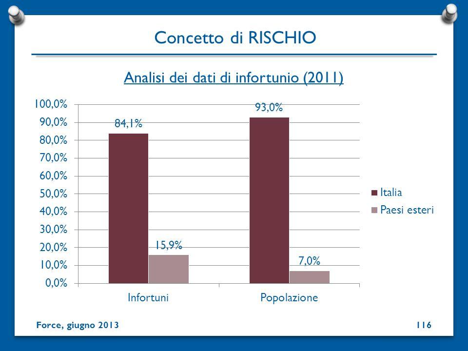 Analisi dei dati di infortunio (2011)