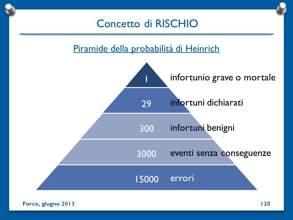 Piramide della probabilità di Heinrich