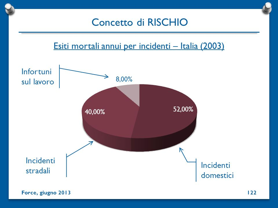 Esiti mortali annui per incidenti – Italia (2003)