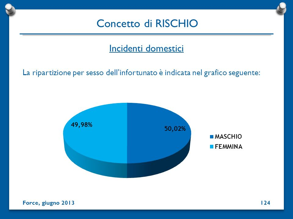 Concetto di RISCHIO Incidenti domestici