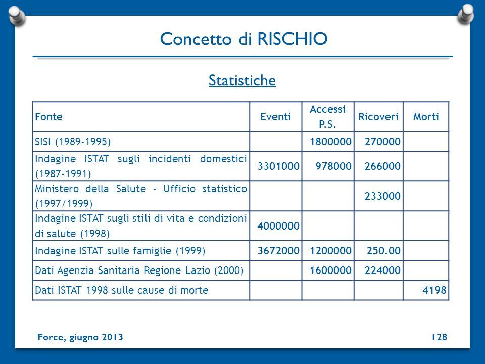 Concetto di RISCHIO Statistiche Fonte Eventi Accessi P.S. Ricoveri