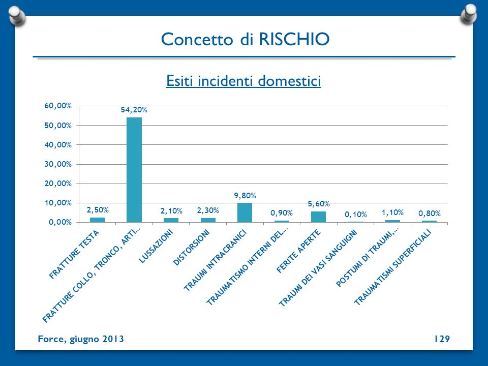 Esiti incidenti domestici
