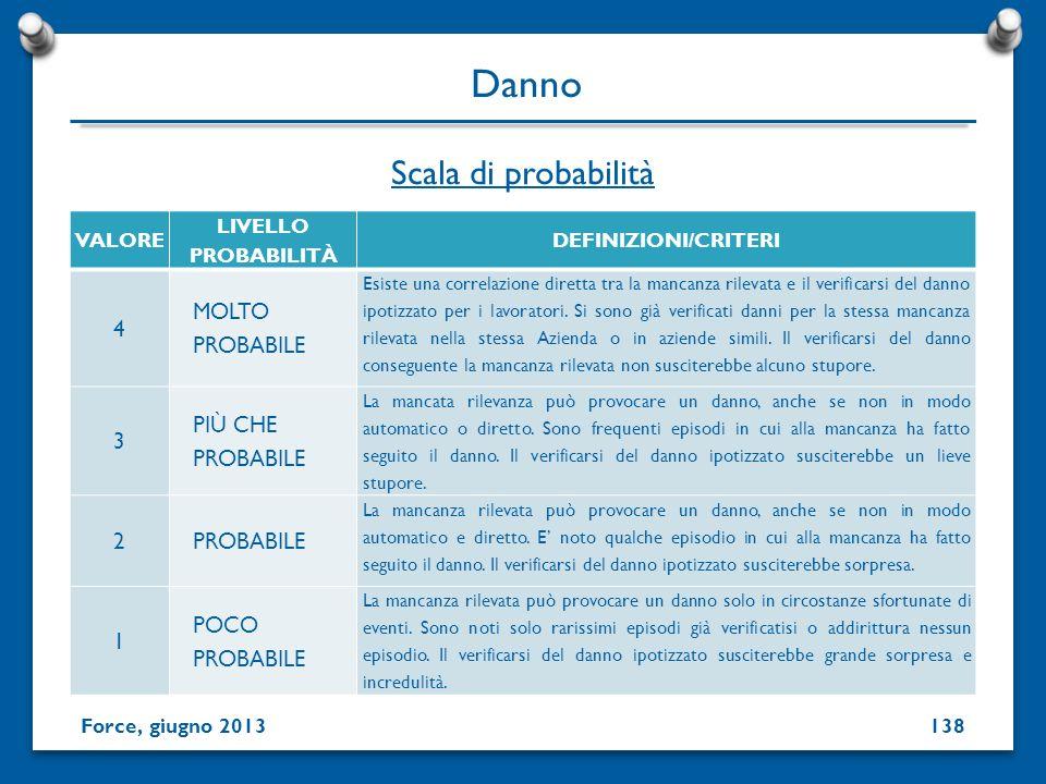 Danno Scala di probabilità 4 MOLTO PROBABILE 3 PIÙ CHE PROBABILE 2