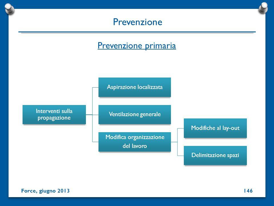 Prevenzione Prevenzione primaria Interventi sulla propagazione