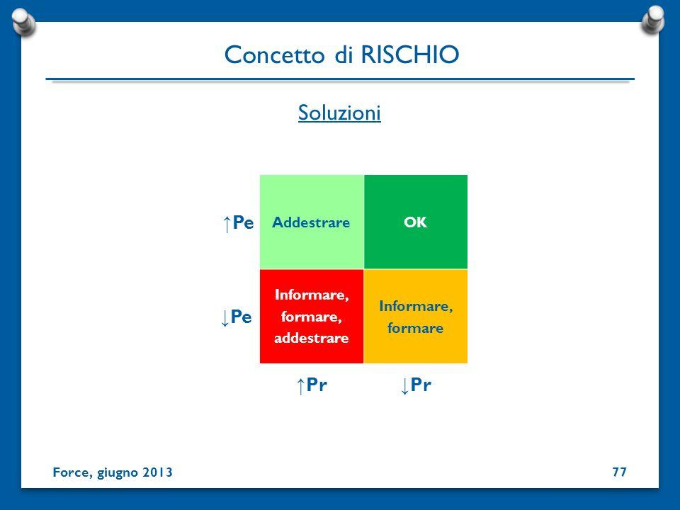 Concetto di RISCHIO Soluzioni ↓Pe ↑Pr ↓Pr ↑Pe Addestrare OK