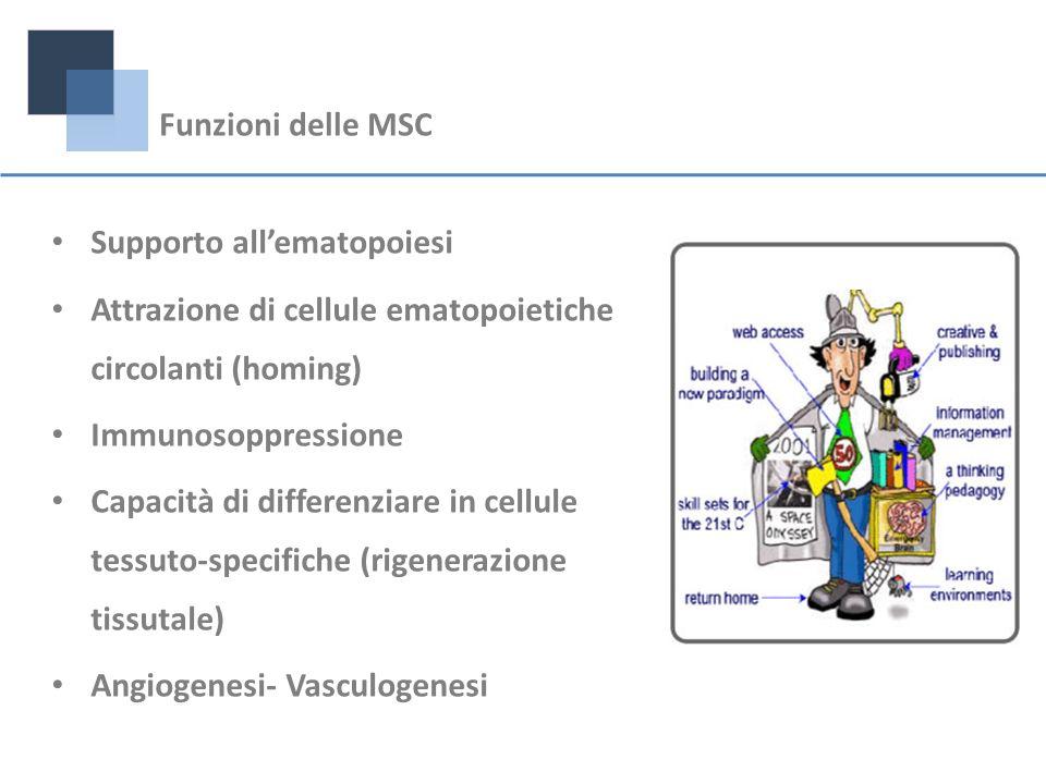 Funzioni delle MSCSupporto all'ematopoiesi. Attrazione di cellule ematopoietiche circolanti (homing)