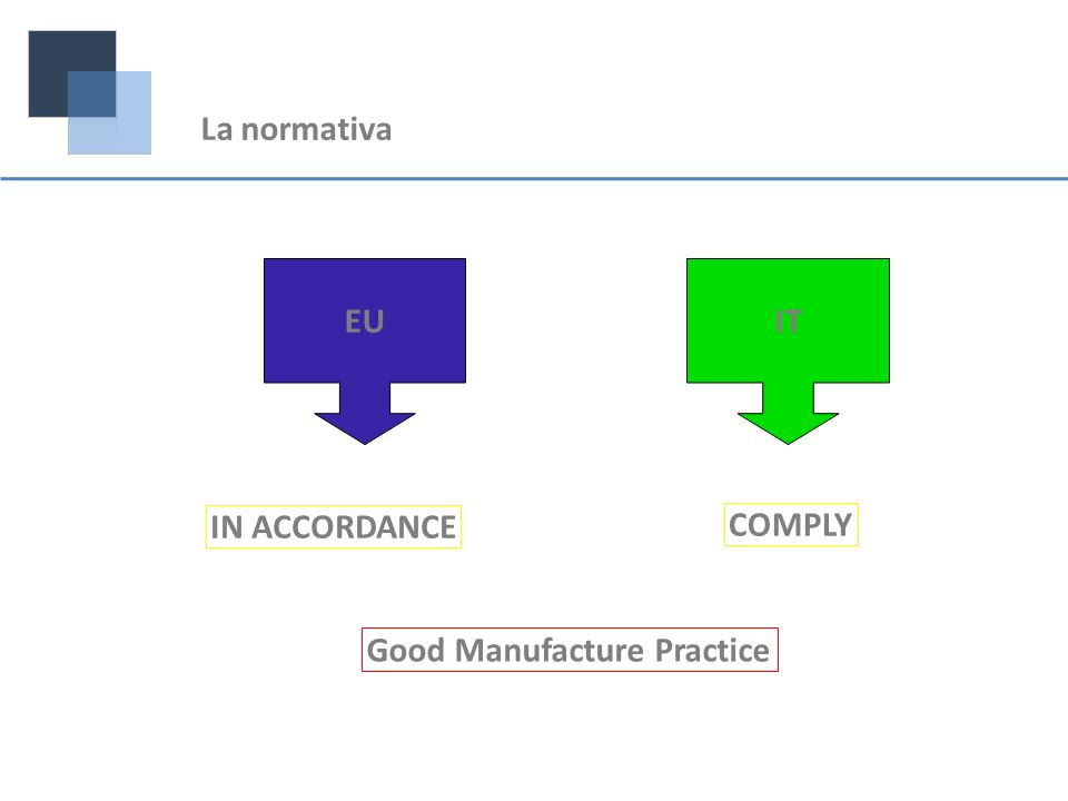 La normativa EU IT IN ACCORDANCE COMPLY Good Manufacture Practice