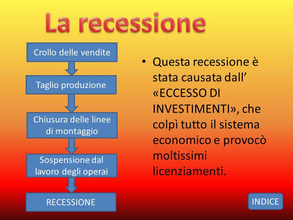 La recessione Crollo delle vendite.