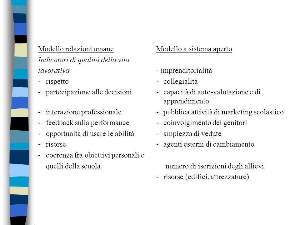 Modello relazioni umane Modello a sistema aperto