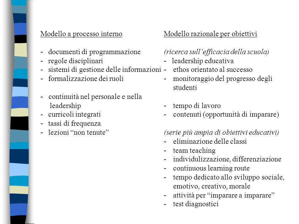 Modello a processo interno Modello razionale per obiettivi