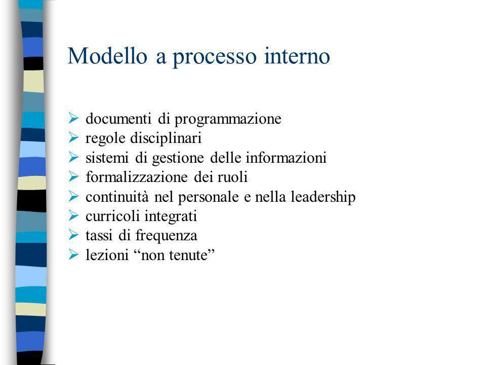 Modello a processo interno