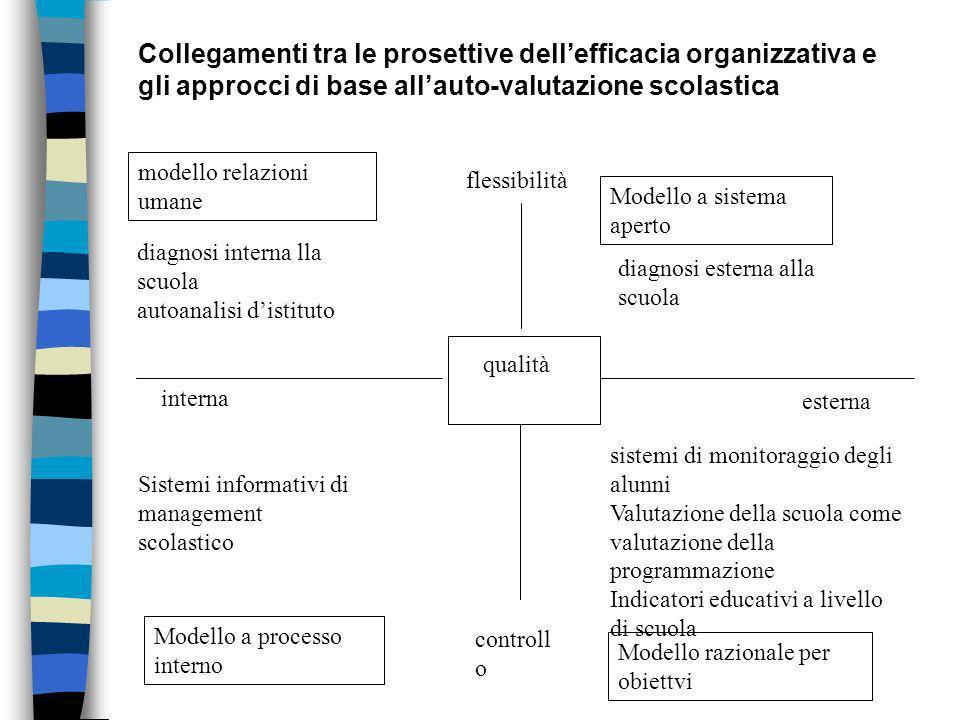 Collegamenti tra le prosettive dell'efficacia organizzativa e gli approcci di base all'auto-valutazione scolastica