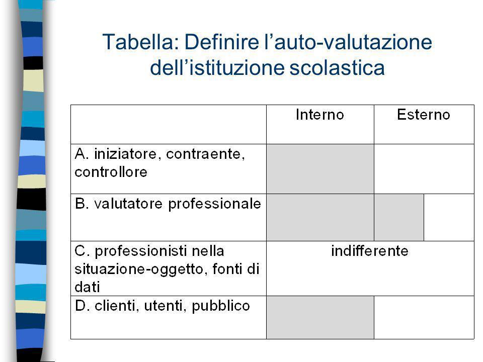 Tabella: Definire l'auto-valutazione dell'istituzione scolastica