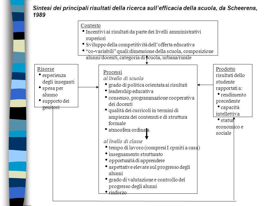Sintesi dei principali risultati della ricerca sull'efficacia della scuola, da Scheerens, 1989