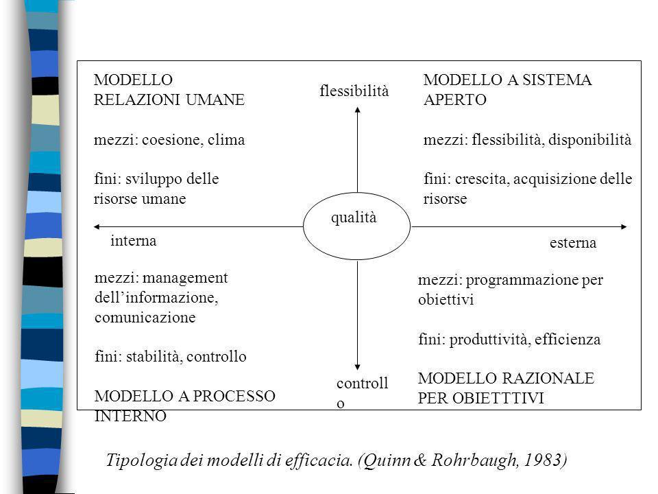 Tipologia dei modelli di efficacia. (Quinn & Rohrbaugh, 1983)