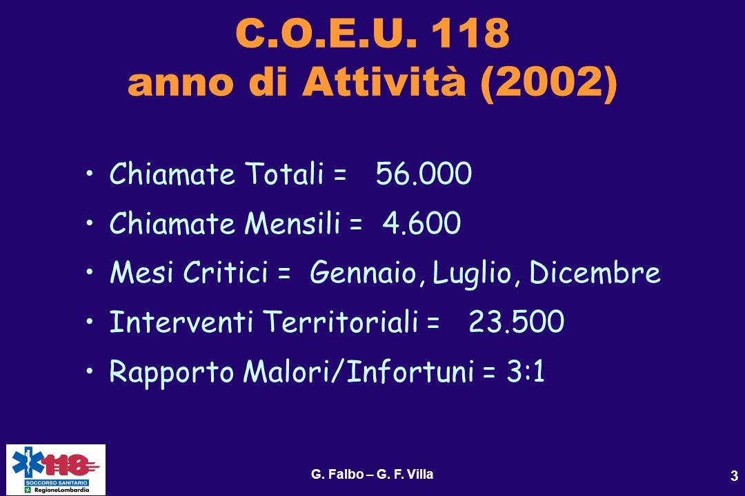 C.O.E.U. 118 anno di Attività (2002)