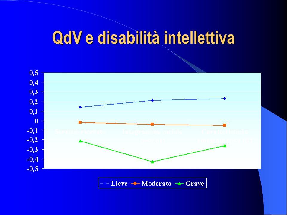 QdV e disabilità intellettiva