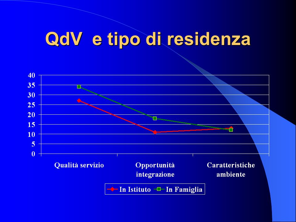 QdV e tipo di residenza