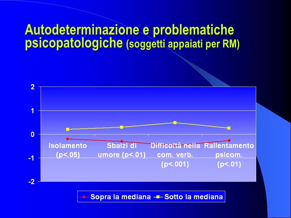 Autodeterminazione e problematiche psicopatologiche (soggetti appaiati per RM)